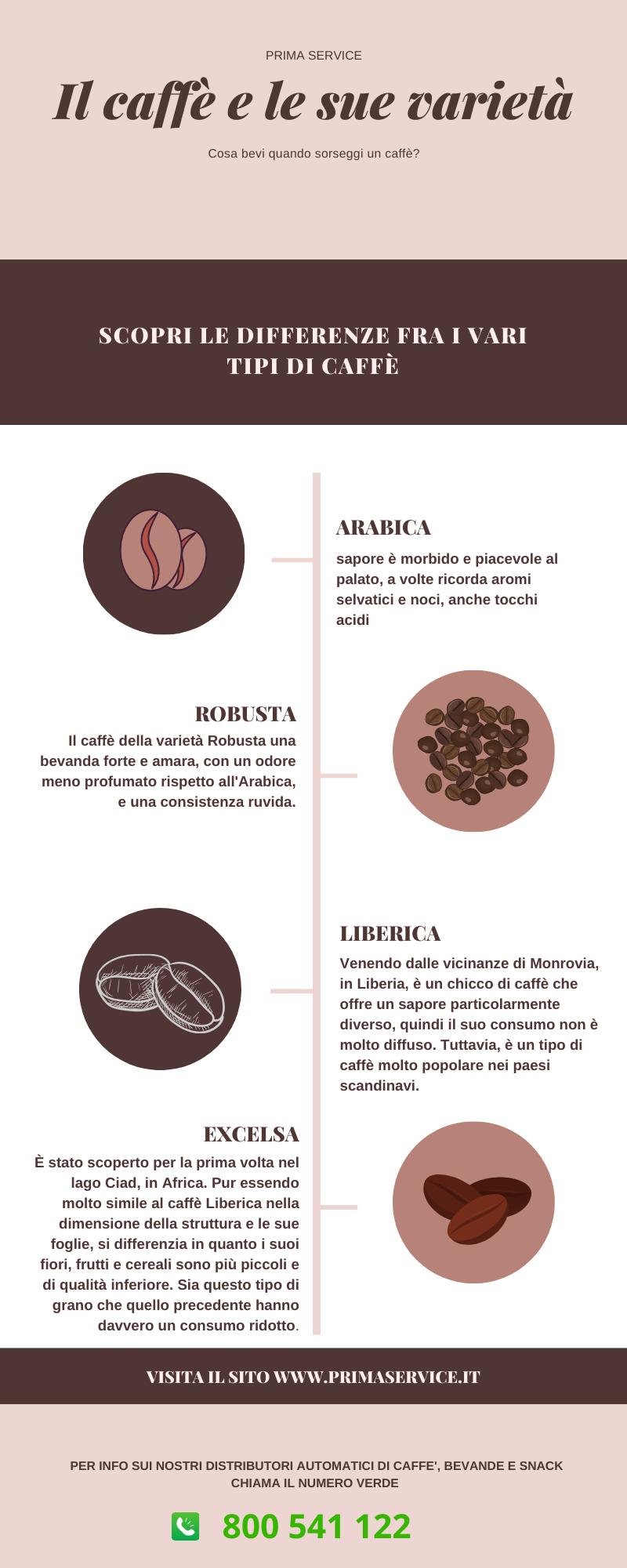vari tipi di caffè